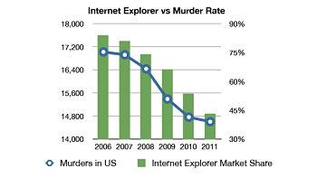 Noticias criminología. Tasa de asesinatos frente a uso de Internet Explorer. Marisol Collazos Soto