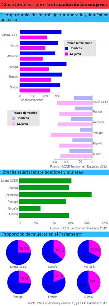 Noticias criminología. Gráficos sobre la situación de las mujeres, trabajo. Marisol Collazos Soto
