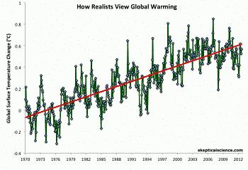 Noticias criminología. Como ven el cambio climático los negacionistas y la realidad. Marisol Collazos Soto