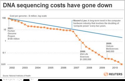 Noticias Criminología. Aumento de potencia de computación hace bajar coste secuenciación genoma. Rafael Barzanallana