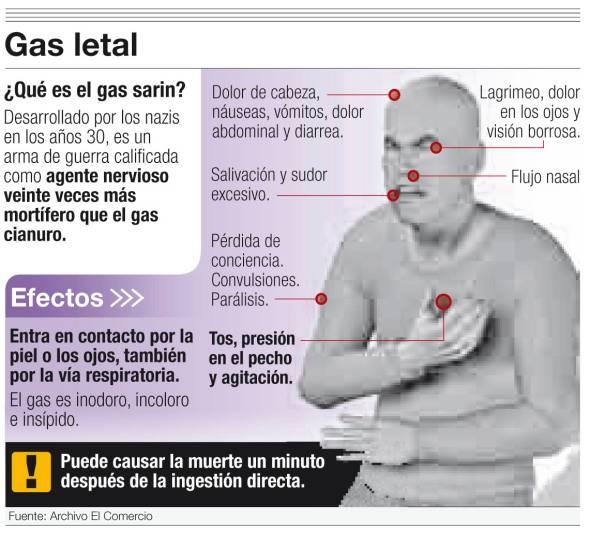 Noticias criminología. Gas sarin. Marisol Collazos Soto