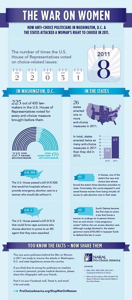 Noticias Criminología. Guerra en EE:UU.contra el derecho de las muejres a abortar. Marisol Collazos Soto
