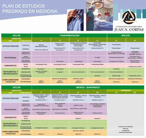 Noticias Criminología. Cursos de  medidicna de Jaun N. Corpas, un fraude. Marisol Collazos Soto