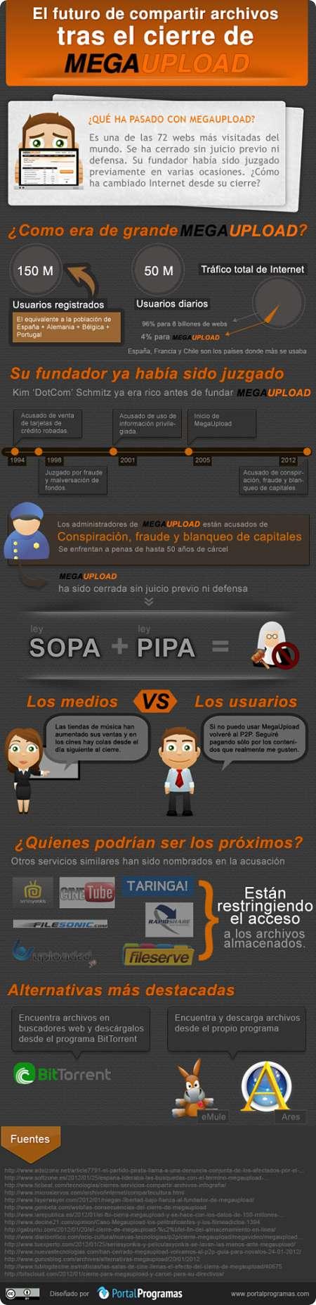 Noticias Criminología. Infografía sobre Upload. Marisol Collazos Soto