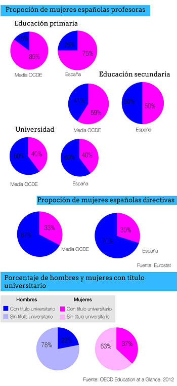 Noticias criminología. Gráficos sobre la situación de las mujeresrofesoras, p. Marisol Collazos Soto