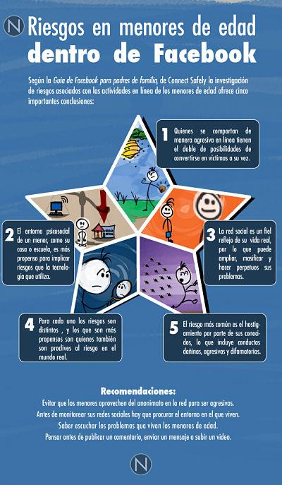 Noticias criminología. Infografía: riesgos de los menores en Facebook. Marisol Collazos Soto