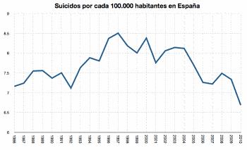Noticias criminología. Suicidios y periodismo. Marisol Collazos Soto