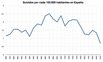 Noticias criminología. Suicidios y crisis. Marisol Collazos Soto