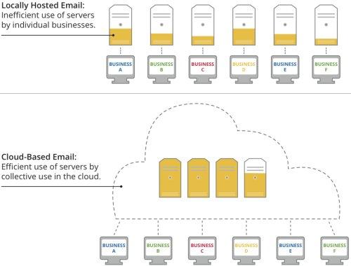 Actualidad Informática. Gmail en la nube, 80 veces más eficaz que apliaciones escritorio. Rafael Barzanallana