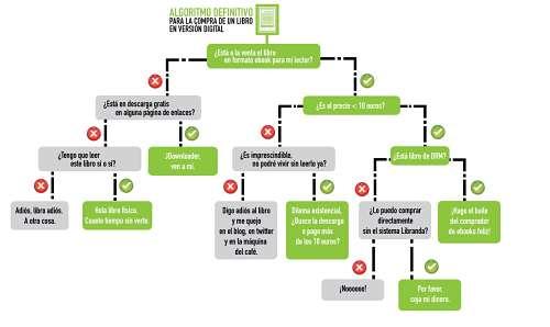 Actualidad informática. Algoritmo para comprar un ebook. Rafael Barzanallana
