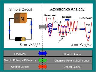 Actualidad Informática. Atomtrónica con átomos bosónicos ultra-fríos, análoga a la electrónica. Rafael Barzanallana. UMU