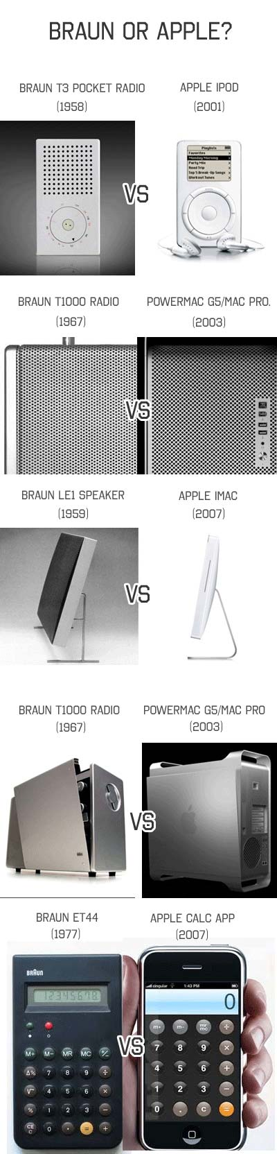 Actualidad Informtica. Los diseos de Apple inspirados en los de Braun. Rafael Barzanallana. UMU