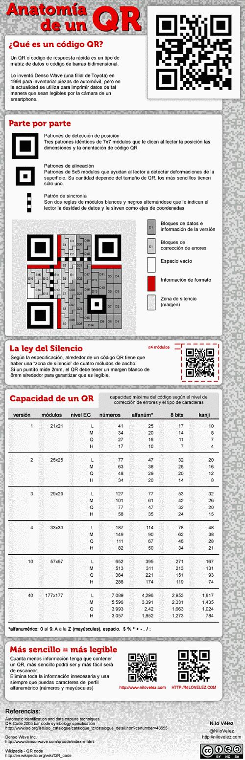 Actualidad Informática. Infografía códigos QR. Rafael Barzanallana. UMU
