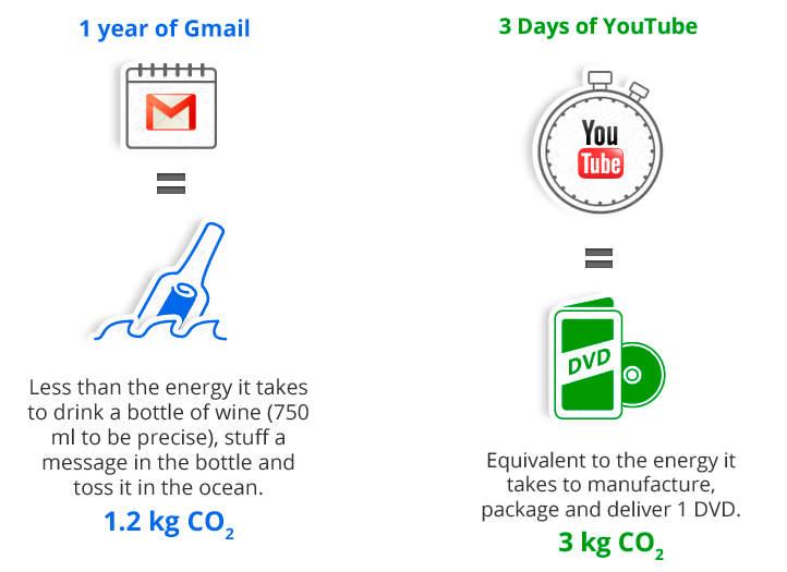 Actualidad Informática. Comparación gasto energético Gmail.  Rafael Barzanallana