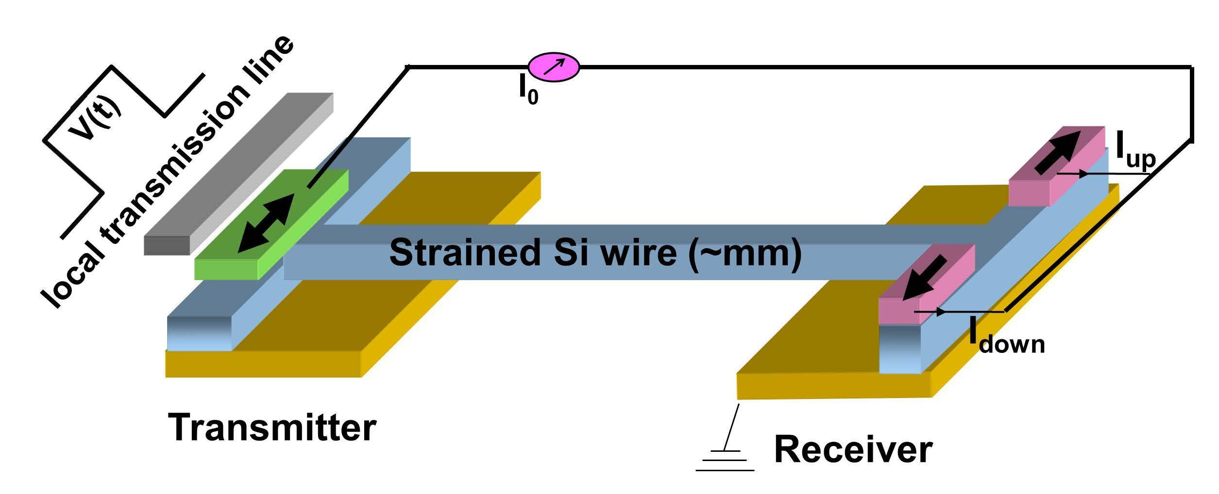 Actualidad Informática. Conducción mediante spin del electrón en cables de silicio. Rafael Barzanallana