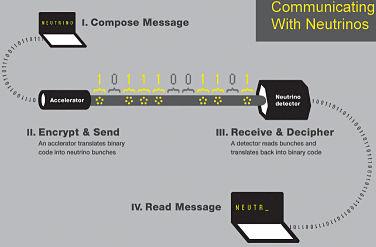 Actualidad Informática. Comunicación a través de rocas con neutrinos. Rafael Barzanallana