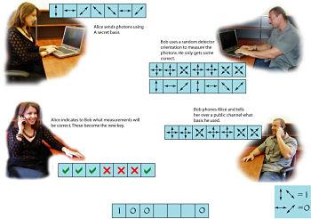 Actualidad Informática. Toshiba desarrolla nueva criptografía cuántica a prueba de la NSA. Rafael Barzanallana. UMU