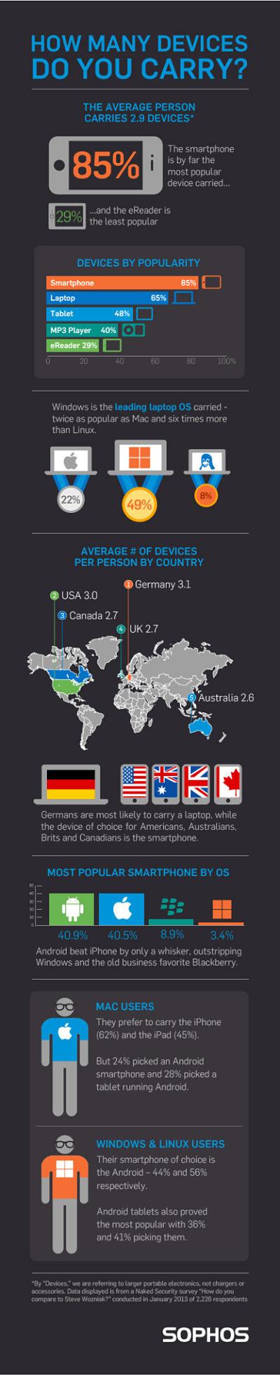 Actualidad Informática. Infografia: cuantos dispositivos electrónicos llevas. Rafael Barzanallana. UMU