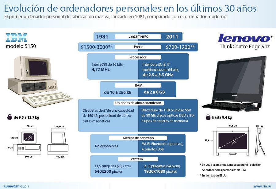 Actualidad Informática. Infografía, del PC IBM a Lenovo. Rafael Barzanallana