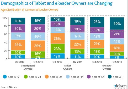 Actualidad Informática. Demografía en USA de tabletas y ebooks. Rafael Barzanallana