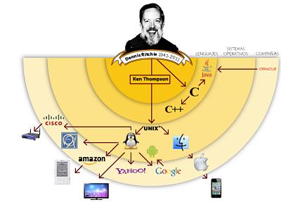 Actualidad Informática. Segundo aniversario de la muerte de Dennis Ritchie. Rafael Barzanallana. UMU