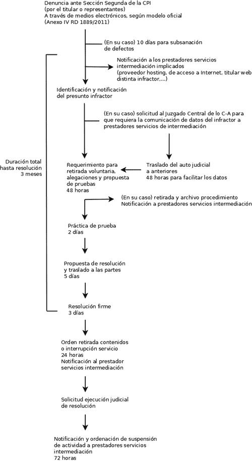 Actualidad Informática. Diagrama aplicación ley Sinde-Wert. Rafael Barzanallana