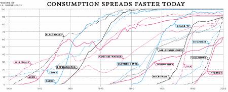 Actualidad Informática. 100 años de implantación de tecnologías en EE.UU.. Rafael Barzanallana