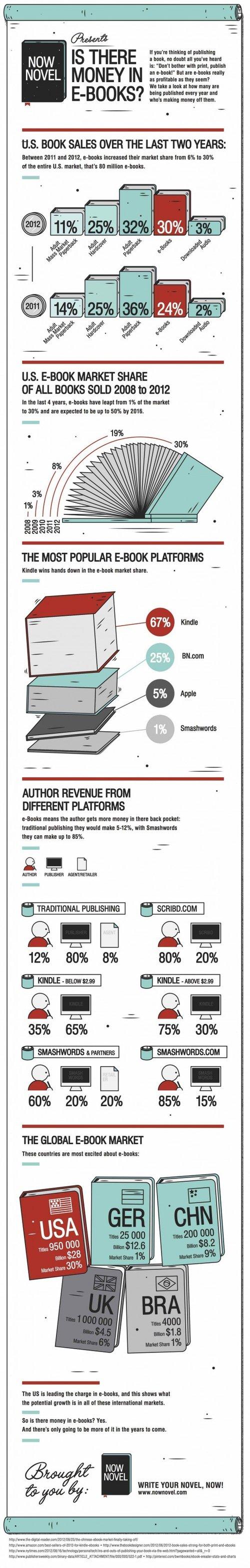 Actualidad Informática. Infografía sobre la comercialización de ebooks. Rafael Barzanallana. UMU