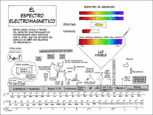 Actualidad Informática. Esquema del espectro electromagnético. Rafael Barzanallana. UMU