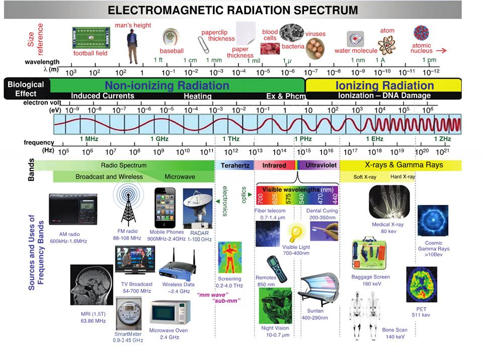 Actualidad Informática.  Espectro  Electromagnético. Rafael Barzanallana