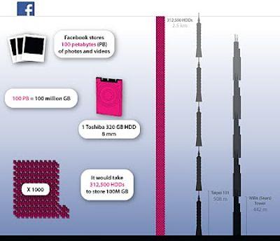 Actualidad Informática. Lo que ocupan las fotos y vídeos en Facebook. Rafael Barzanallana