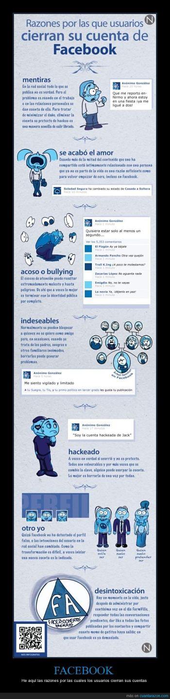Actualidad Informática. Porqué los usuarios cierran sus cuentas en Facebook. Rafael Barzanallana. UMU