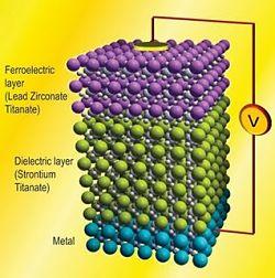 Investigadores Argentinos descubren un nuevo ordenamiento para los materiales ferroeléctricos en la nanoescala