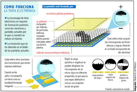 Actualidad Informática. Funcionamiento de la tinta electrónica. Rafael Barzanallana