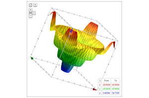 Actualidad Informática. Google buscador representa funciones 3D. Rafael  Barzanallana