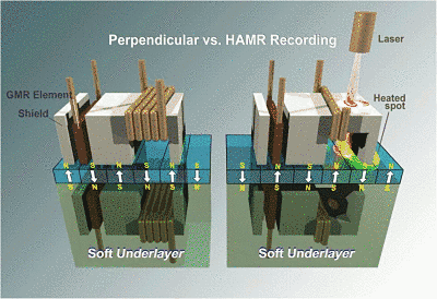Actualidad Informática. Grabación HARM con calor, en discos Seagate. Rafael Barzanallana