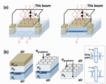 Actualidad informática. Moduladores de grafeno afrecuencias de terahercios. Rafael Barzanallana