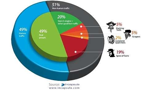 Actualidad Informática. Tráfico web, menos de la mitad debido a usuarios. Rafael Barzanallana