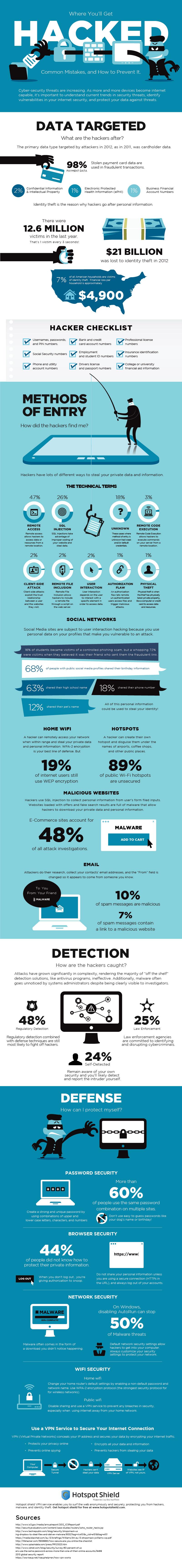 Actualidad Informática. Infografía sobre Hackers. Rafael Barzanallana. UMU