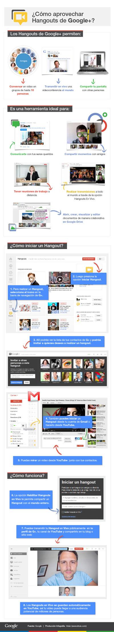 Actualidad Informática. Cómo aprovechar Hangouts de Google +. Rafael Barzanallana. UMU