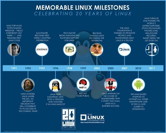 Actualidad Informática. Hechos memorables en la historia de Linux. Rafael Barzanallana