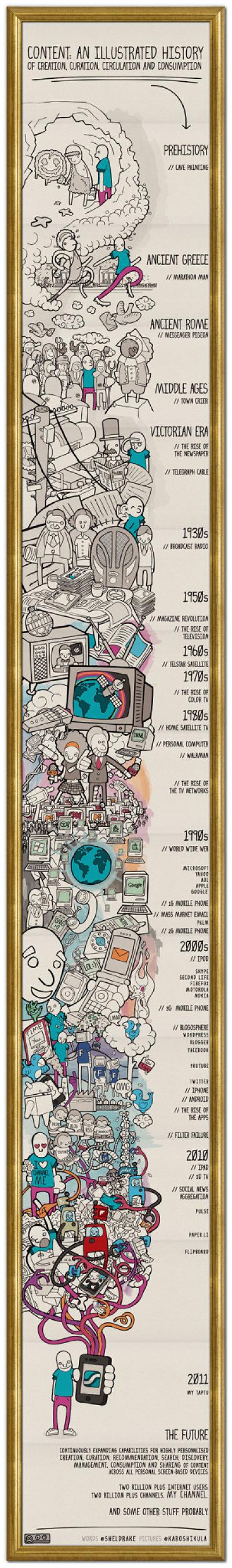 Actualidad informática. Infografía historia de la comunicacion. Rafael Barzanallana