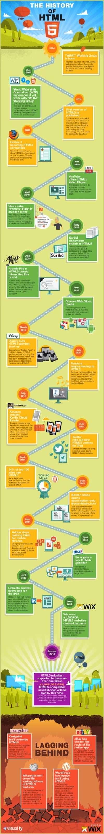 Actualidad Informática. Infografía: historia de HTML5. Rafael Barzanallana