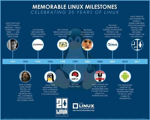 Infografía 20 aniversario Linux