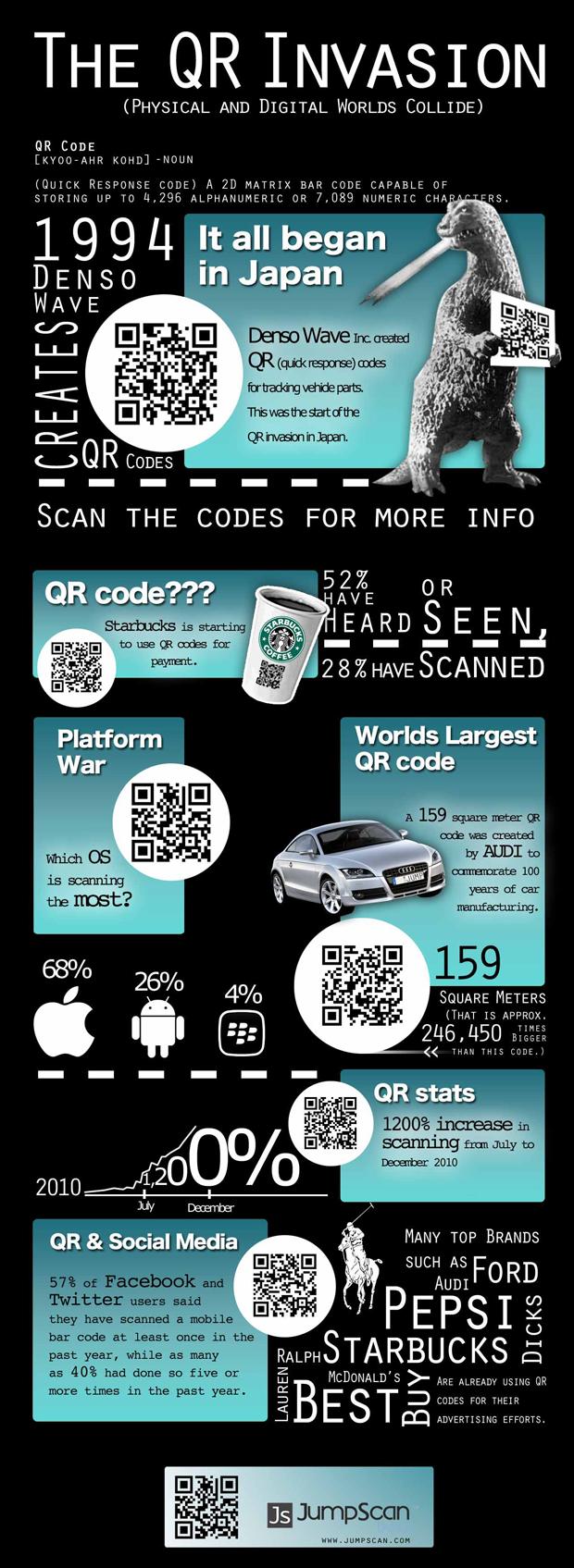 Actualidad informática. Infografía sobre los códigos QR. Rafael Barzanallana