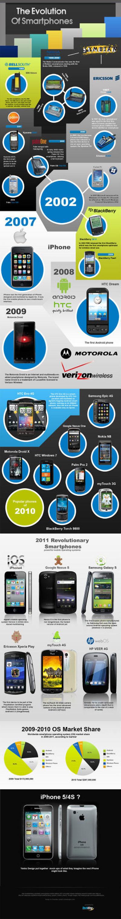 Actualidad Informática. Infografía: evolución de los smartphones. Rafael Barzanallana. UMU