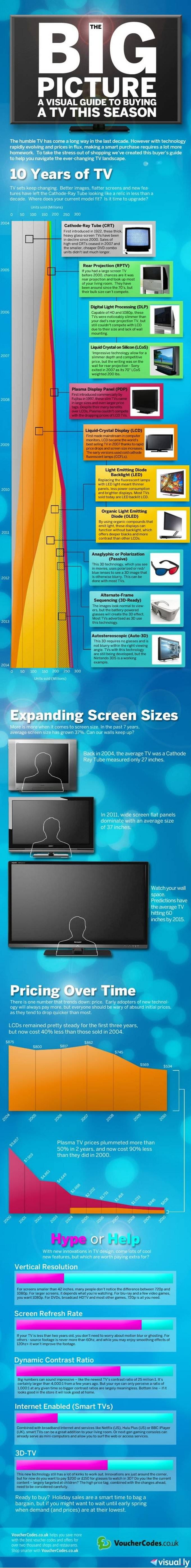 Actualidad InfoInformática.  Infografía TV en los últimos 10 años. Rafael Barzanallana