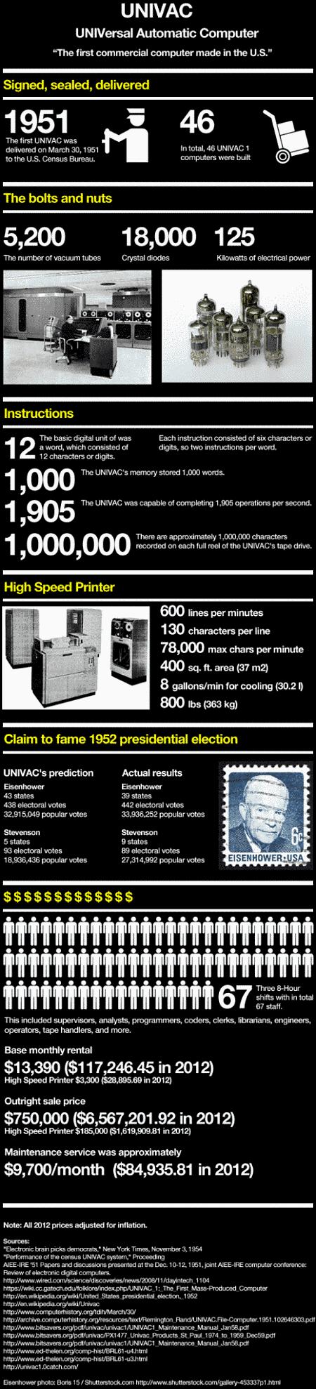 Actualidad Informática. UNIVAC, primer ordenador comercial hecho en EE.UU.. Rafael Barzanallana
