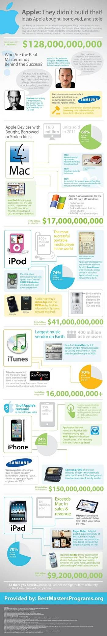 Actualidad Informática. Infografía sobre productos Apple más destacados. Rafael Barzanallana. UMU
