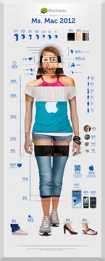 Actualidad Informática. Infografía: cómo son las mujeres usuarias de Mac. Rafael Barzanallana. UMU